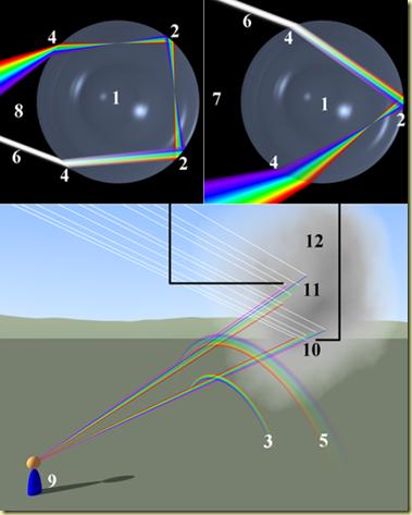 479px-Rainbow_formation