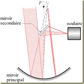 Telescope_newton_schema