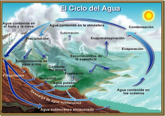 ciclo-agua-b